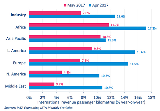 Global air passenger traffic demand rises 7.7 pct in May - IATA