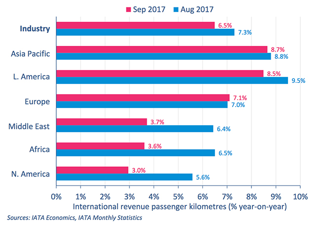 IATA Recorded Slow Freight Growth