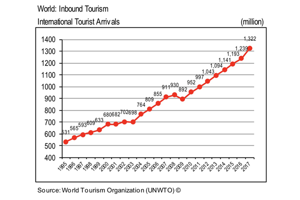 Global tourists reach 1.3 billon, highest in seven years: UNWTO