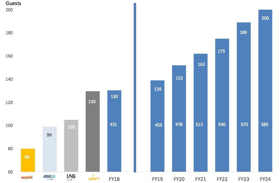 Ryanair-passenger-forecast-2018