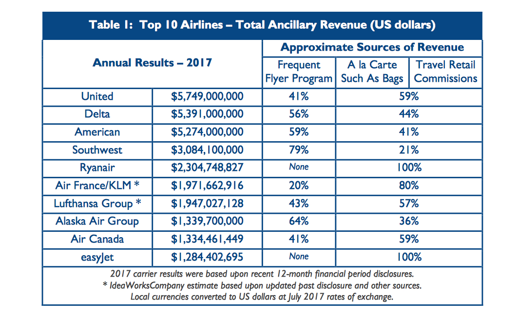 Onboard Retail Boosts United Airlines Ancillary Revenue Travel