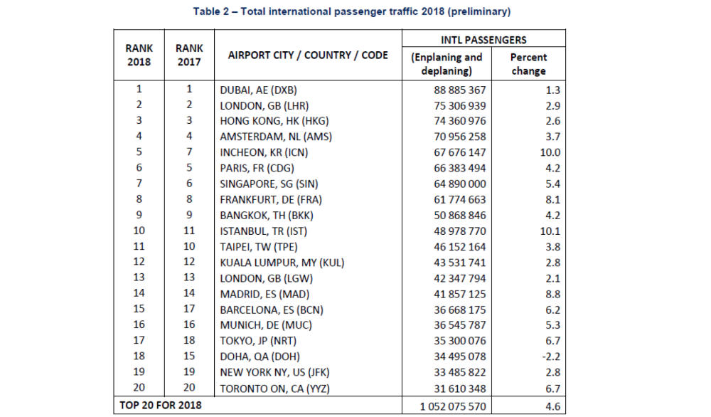 DXB retains top spot in ACI preliminary traffic rankings