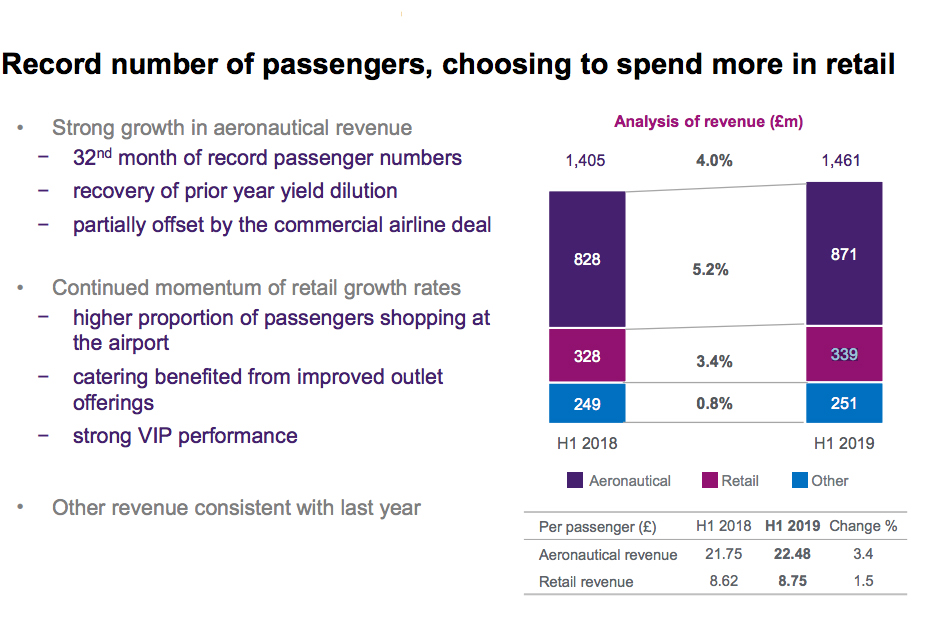 Heathrow Airport Reports 3 4 Retail Revenue Rise In The