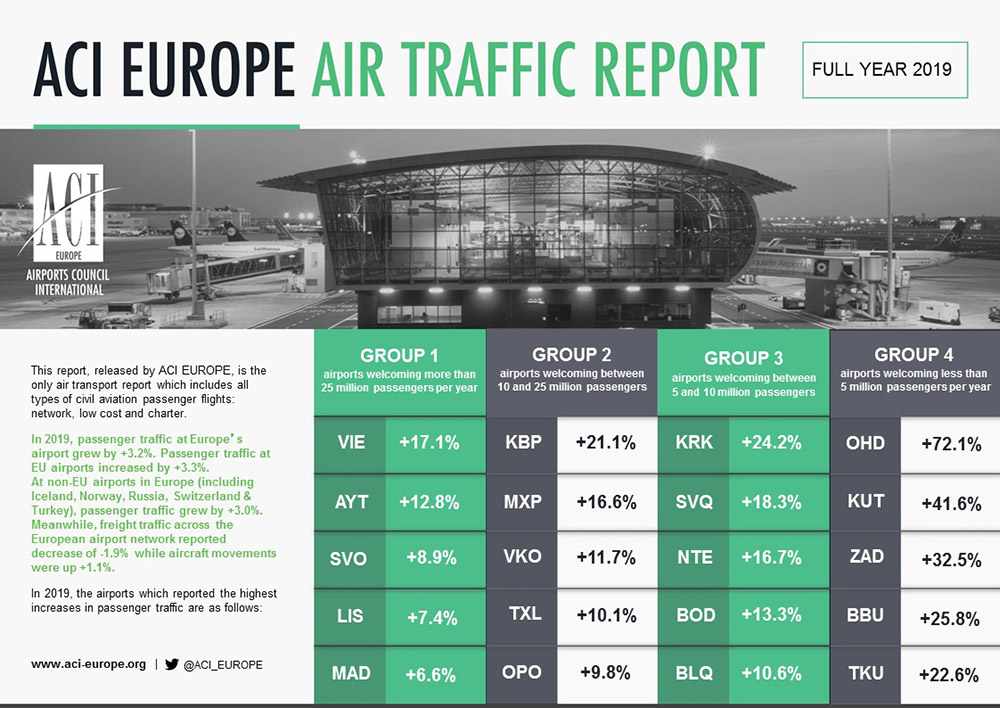 ACI_TRAFFIC_REPORT_TOP 5S_FULL YEAR 2019