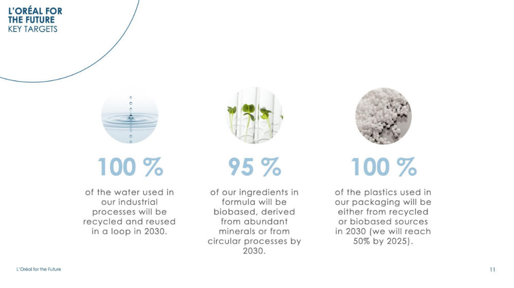 L'Oréal Group gets tough on plastic usage in 2030 sustainability plan | Travel Retail Business